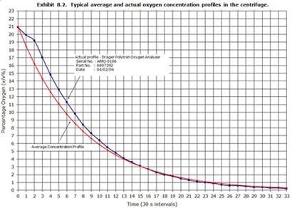 Nitrogen Purge Curve