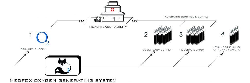 Medfox Oxygen Generating System