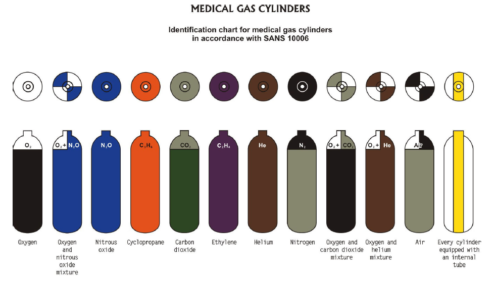 Medical Gas Cylinders - Cylinder Codes